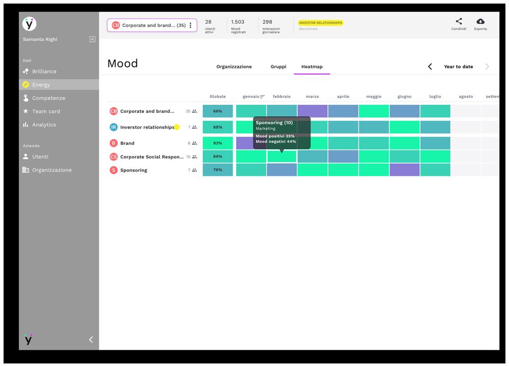Screenshot dashboard aziendale